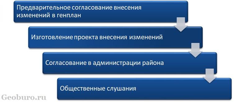 Процедура внесения изменений в генплан сельского поселения