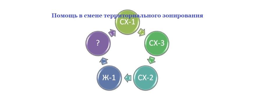 Зоны сельскохозяйственного использования СХ-1, СХ-2, СХ-3