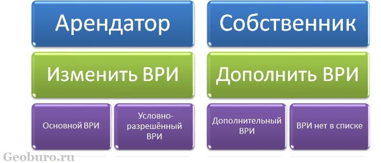 Изменение вида разрешенного использования в ДГИ